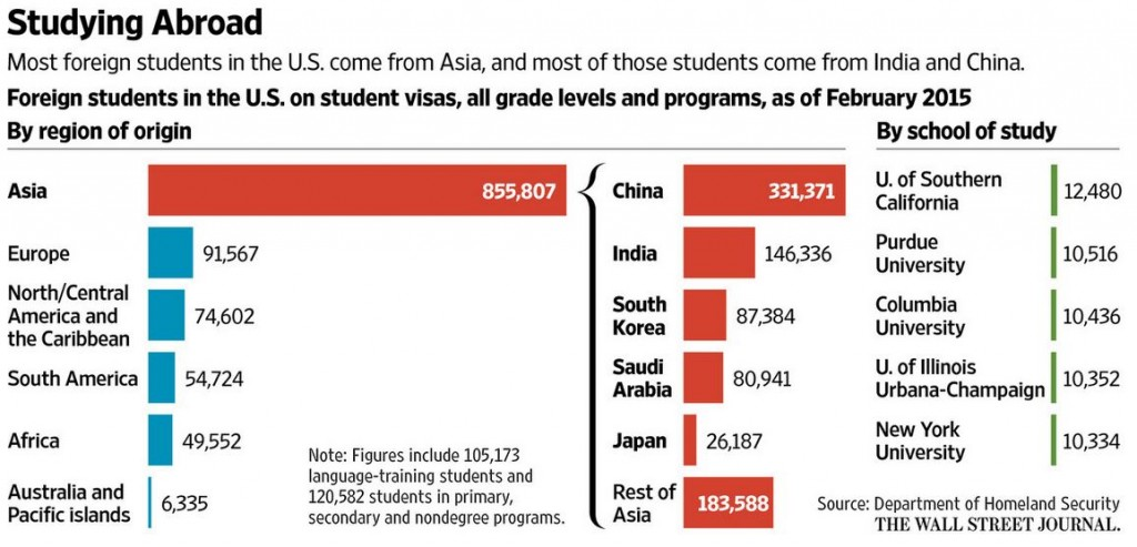 Challenges for international students studying overseas