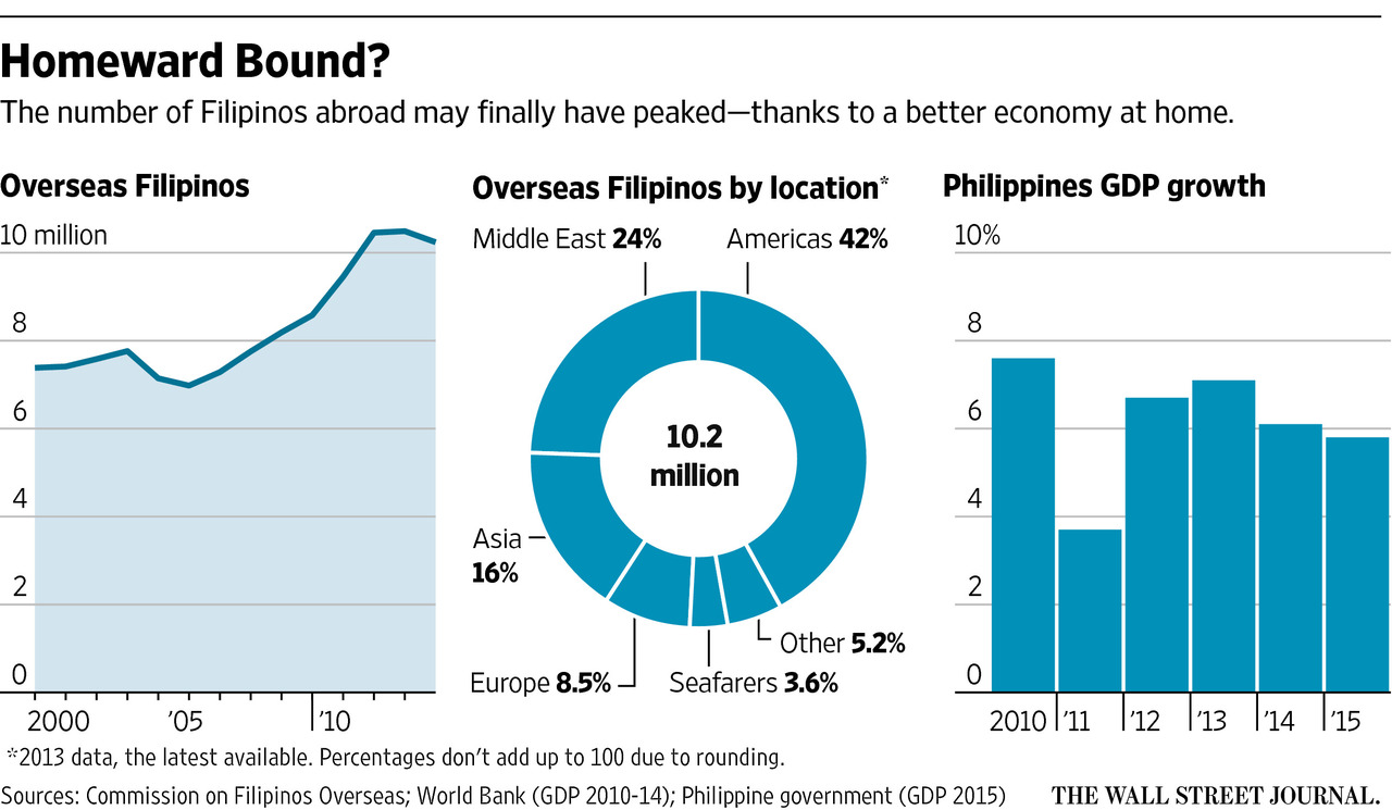 brain drain trend essay Losing billions of dollars in terms of brain drain as its highly a look at the recent educational trends reveals that brain drain in the philippine education.